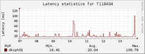 T118434 weekly latency